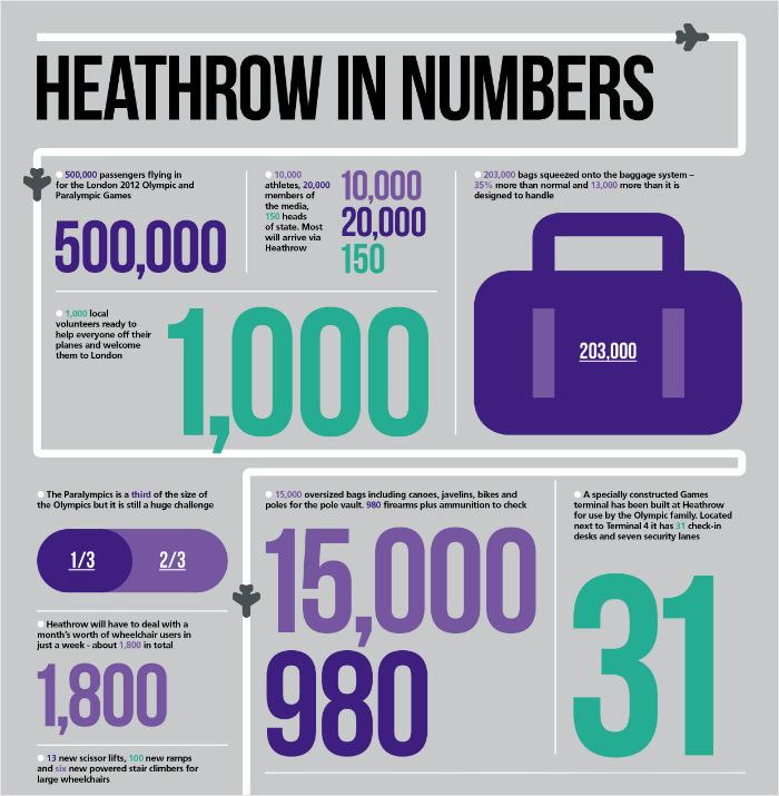 اینفوگرافیک اعداد تصویری