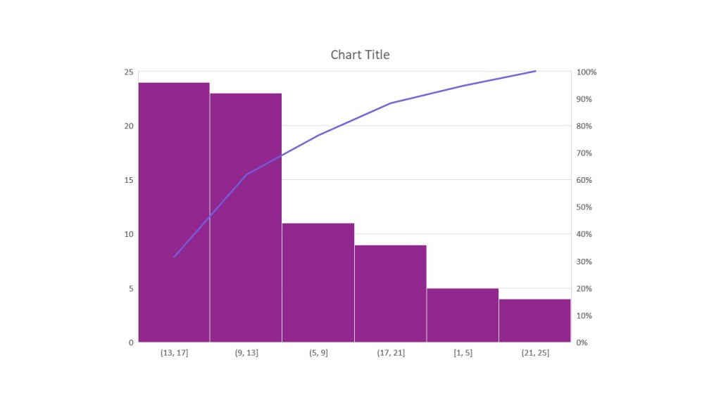 کاربرد نمودار پارتو
